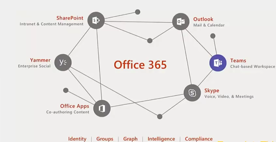 Getting to Know Microsoft Teams - Dynamics 365 for Sales