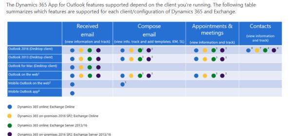 Dynamics 365 App for Outlook – Donna Edwards